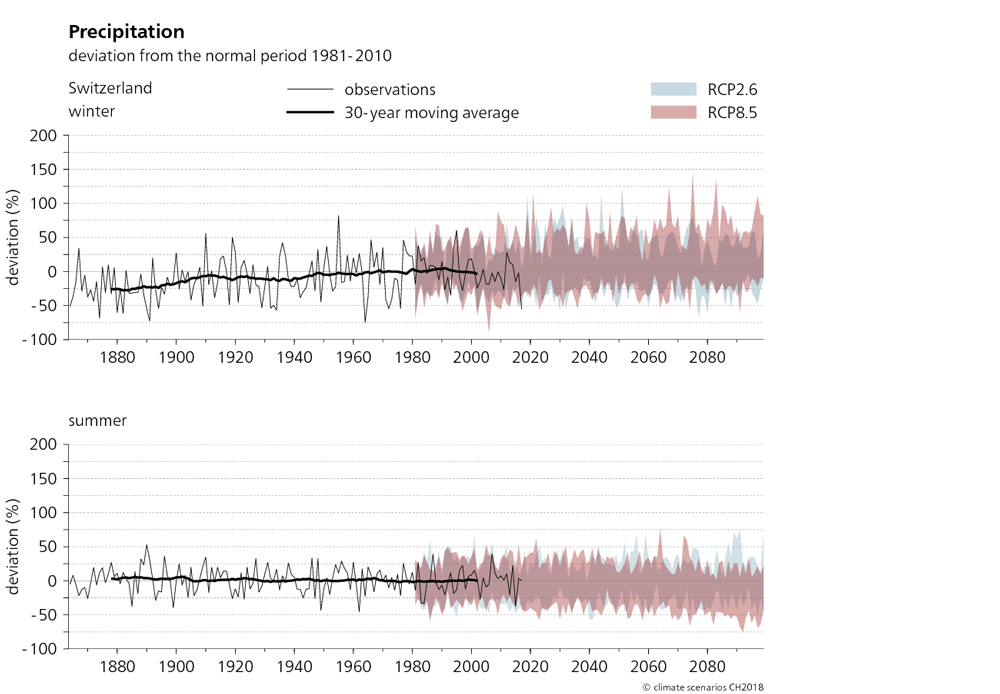 The two graphs shown here depict the precipitation trend in Switzerland from 1864 to 2099 in winter and summer. The projected changes in precipitation compared to the normal period of 1981–2010 are shown for two scenarios, RCP2.6 and RCP8.5. It can be seen from the graphs that actual observed winter precipitation between 1880 and 2010 increased by up to 25%. Summer precipitation, in contrast, has not changed significantly. The trend towards increased precipitation in winter continues in the RCP8.5 scenario. In summer, the average precipitation totals tend towards a decrease.