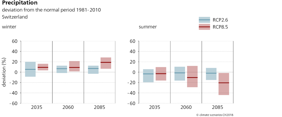 The graphs show the range of possible change and the expected value for the seasonal precipitation anomaly in Switzerland in the scenarios RCP2.6 and RCP8.5 in winter and summer for the three time horizons of 2035, 2060, and 2085. The diagram for the winter shows a tendency towards an increase up to an expected value of around 25% by the period around 2085 if no climate change mitigation measures are adopted. In summer, the precipitation total is expected to decrease by 2085.