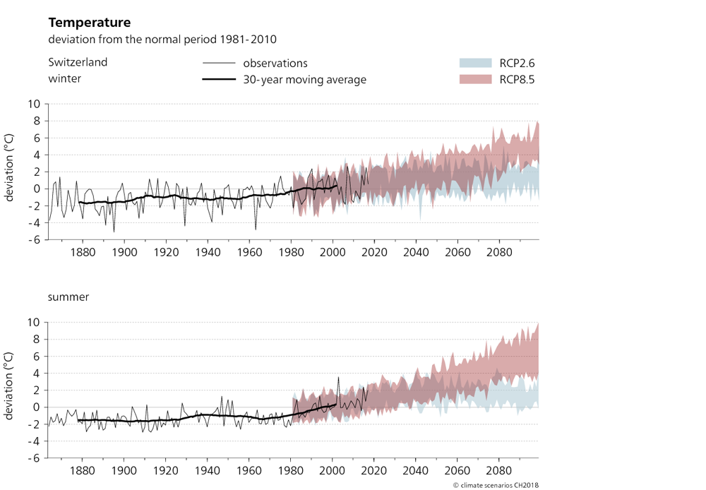 The two graphs shown here depict the temperature trend in Switzerland from 1864 to 2099 in winter and summer. The projected changes in temperature compared to the normal period of 1981–2010 are shown for two scenarios, RCP2.6 and RCP8.5. It can be seen from the graphs that between 1880 and 2010, the actual observed summer and winter temperature has increased by around 2°C. Starting around 2070, the average temperature without climate change mitigation will increase in both seasons much more significantly than if concerted efforts are made to mitigate climate change.