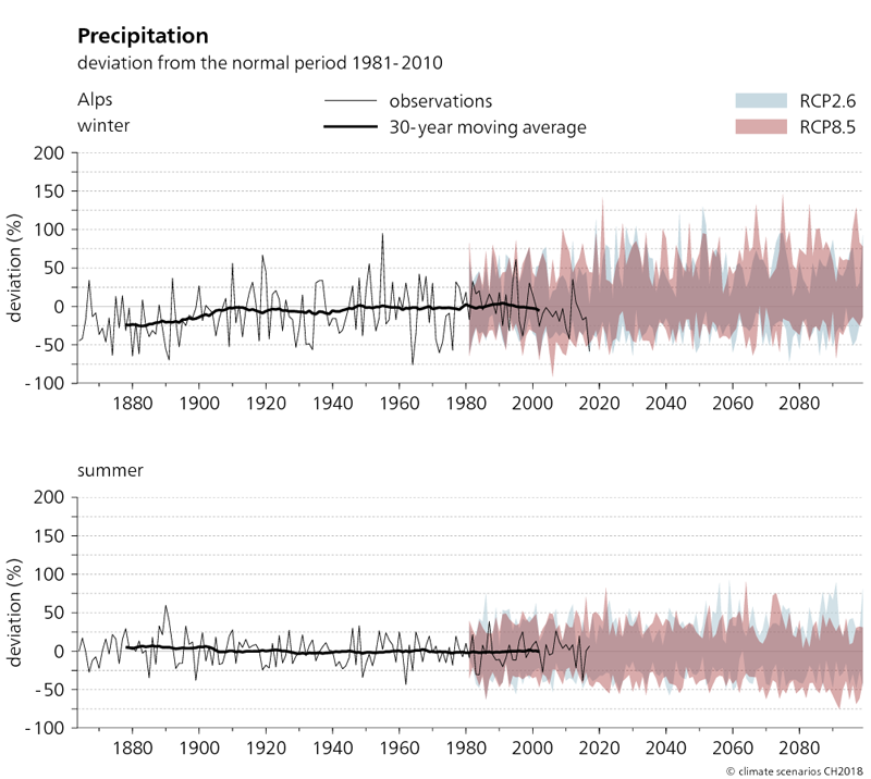 The two graphs shown here depict the evolution of precipitation in the Alps from 1864 to 2099 in winter and summer. The projected changes in precipitation compared to the normal period of 1981–2010 are shown for the two scenarios RCP2.6 and RCP8.5. It can be seen from the graphs that actual observed winter precipitation between 1880 and 2010 increased by up to 25%. However, summer precipitation has not changed significantly. The trend towards increased precipitation in winter continues in the RCP8.5 scenario. In summer, the average precipitation totals tend to decrease.