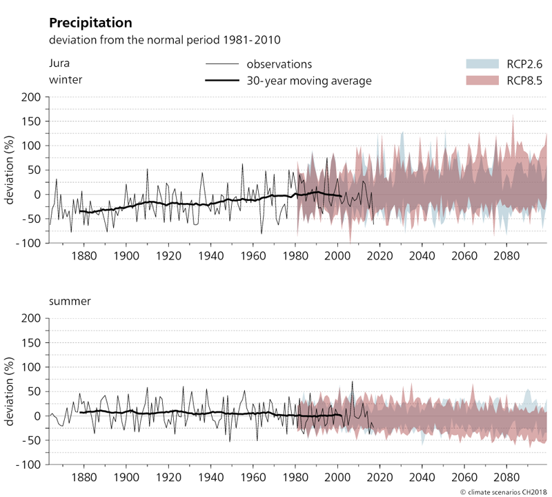 The two graphs shown here depict the evolution of precipitation in the Jura region from 1864 to 2099 in winter and summer. The projected changes in precipitation compared to the normal period of 1981–2010 are shown for the two scenarios RCP2.6 and RCP8.5. It can be seen from the graphs that actual observed winter precipitation between 1880 and 2010 increased by up to 25%. However, summer precipitation has not changed significantly. The trend towards increased precipitation in winter continues in the RCP8.5 scenario. In summer, the average precipitation totals tend to decrease.
