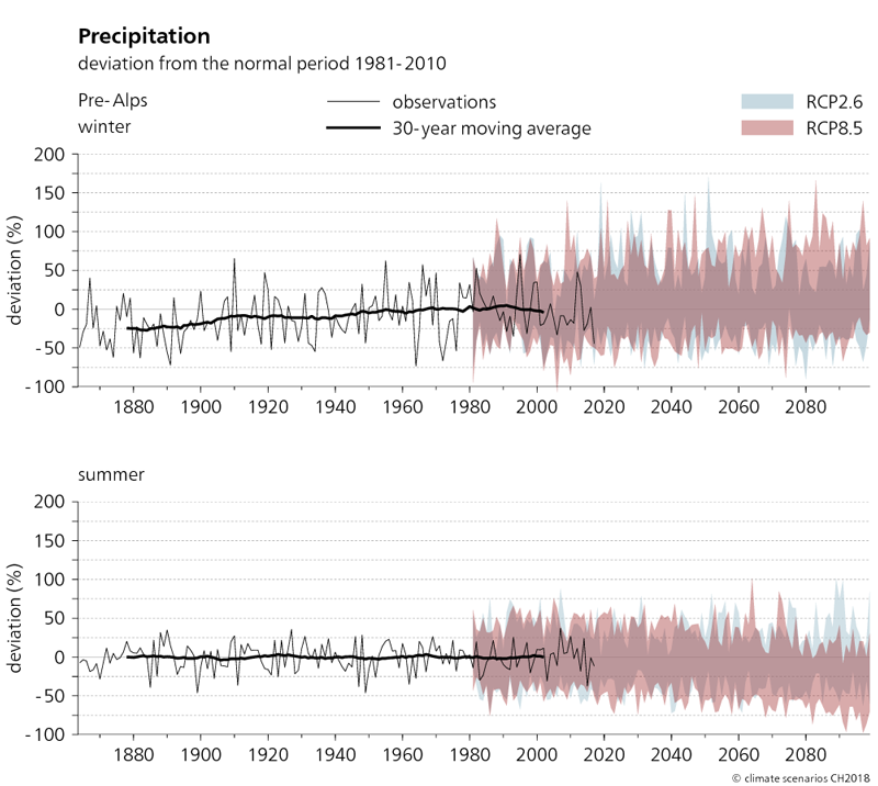The two graphs shown here depict the evolution of precipitation in the Pre-Alp region from 1864 to 2099 in winter and summer. The projected changes in precipitation compared to the normal period of 1981–2010 are shown for the two scenarios RCP2.6 and RCP8.5. It can be seen from the graphs that actual observed winter precipitation between 1880 and 2010 increased by up to 25%. However, summer precipitation has not changed significantly. The trend towards increased precipitation in winter continues in the RCP8.5 scenario. In summer, the average precipitation totals tend to decrease.