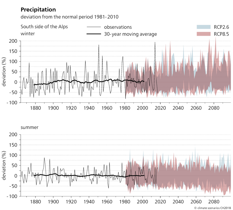 The two graphs shown here depict the precipitation trend for the south side of the Alps from 1864 to 2099 in winter and summer. The projected changes in precipitation compared to the normal period of 1981–2010 are shown for the two scenarios, RCP2.6 and RCP8.5. The graphs show that average precipitation changed very little in southern Switzerland between 1880 and 2010. Precipitation can be expected to increase in winter and decrease in summer in the future.