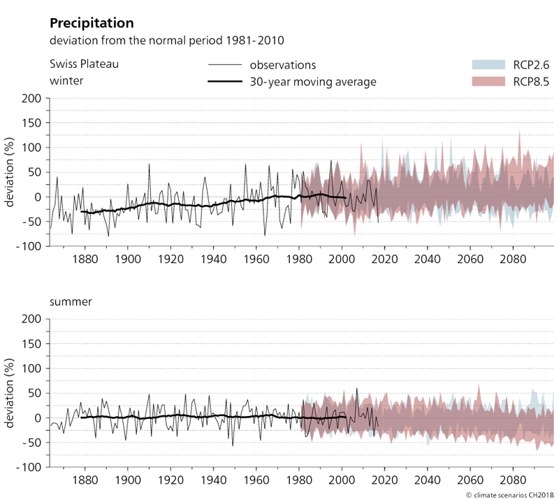 The two graphs shown here depict the evolution of precipitation in the Swiss Plateau region from 1864 to 2099 in winter and summer. The projected changes in precipitation compared to the normal period of 1981–2010 are shown for the two scenarios RCP2.6 and RCP8.5. It can be seen from the graphs that actual observed winter precipitation between 1880 and 2010 increased by up to 25%. However, summer precipitation has not changed significantly. The trend towards increased precipitation in winter continues in the RCP8.5 scenario. In summer, the average precipitation totals tend to decrease.