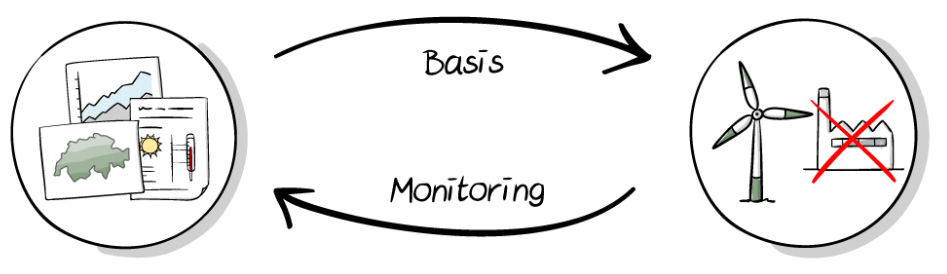 "The schematic shows climate services in the form of data and information on the left, and measures on the right. In between these is an arrow with ""Fundamental basis"" written on it, pointing from the climate services to the measures. Another arrow, with ""Monitoring"" written on it, points back from the measures to the climate services."