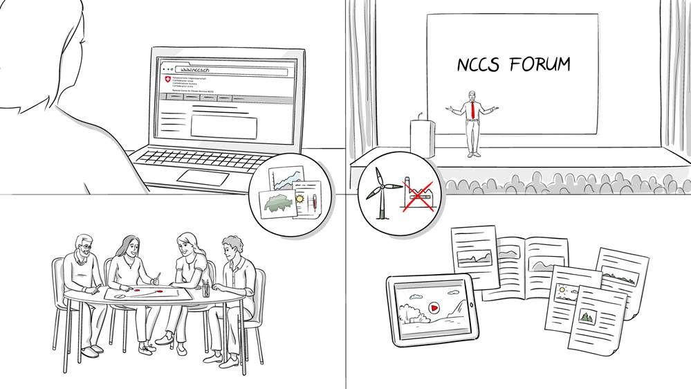 Four equal-sized areas in the schematic illustration show the main ways in which climate services are promoted in Switzerland: 1. Web platform, 2. NCCS forum, 3. Workshops, and 4. Documents and media.