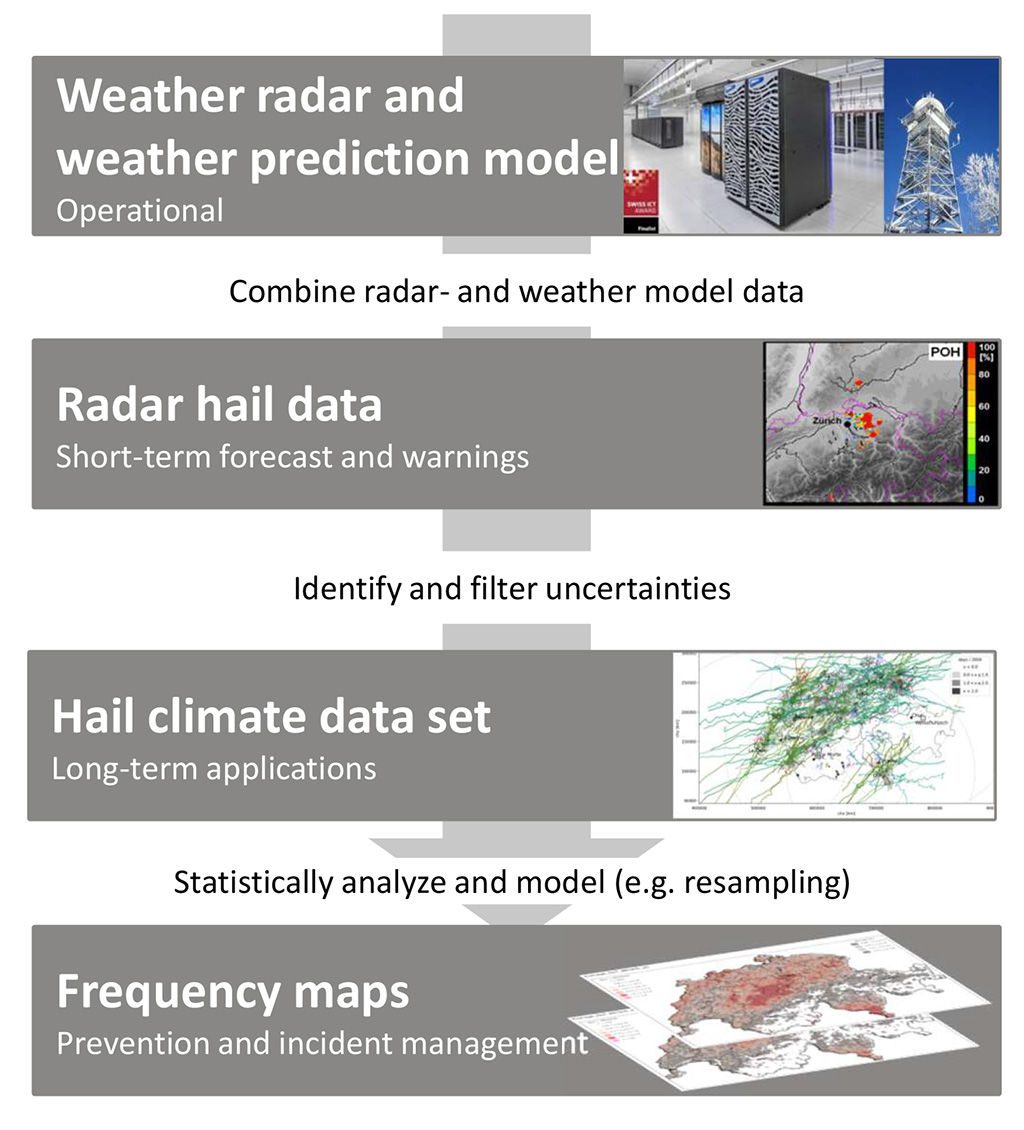 The figure shows which steps are necessary to move from weather radars and weather forecast models to frequency maps of hail. The weather radars and weather forecast models are combined to obtain radar hail data for short-term forecasting and warning. In these, uncertainties are identified and filtered to obtain a climate hail data set. This can be used for long-term applications. Statistical evaluations and approaches such as resampling can be used to produce frequency maps for prevention and event management.